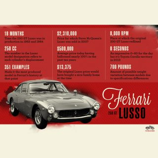 The Ferrari 250 GT Lusso Visualized