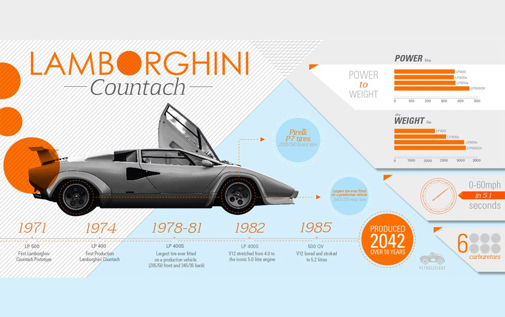 The Posterless Child Lamborghini Countach Petrolicious