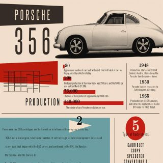 The Porsche 356 Visualized