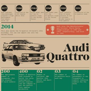 The Audi Sport Quattro Visualized